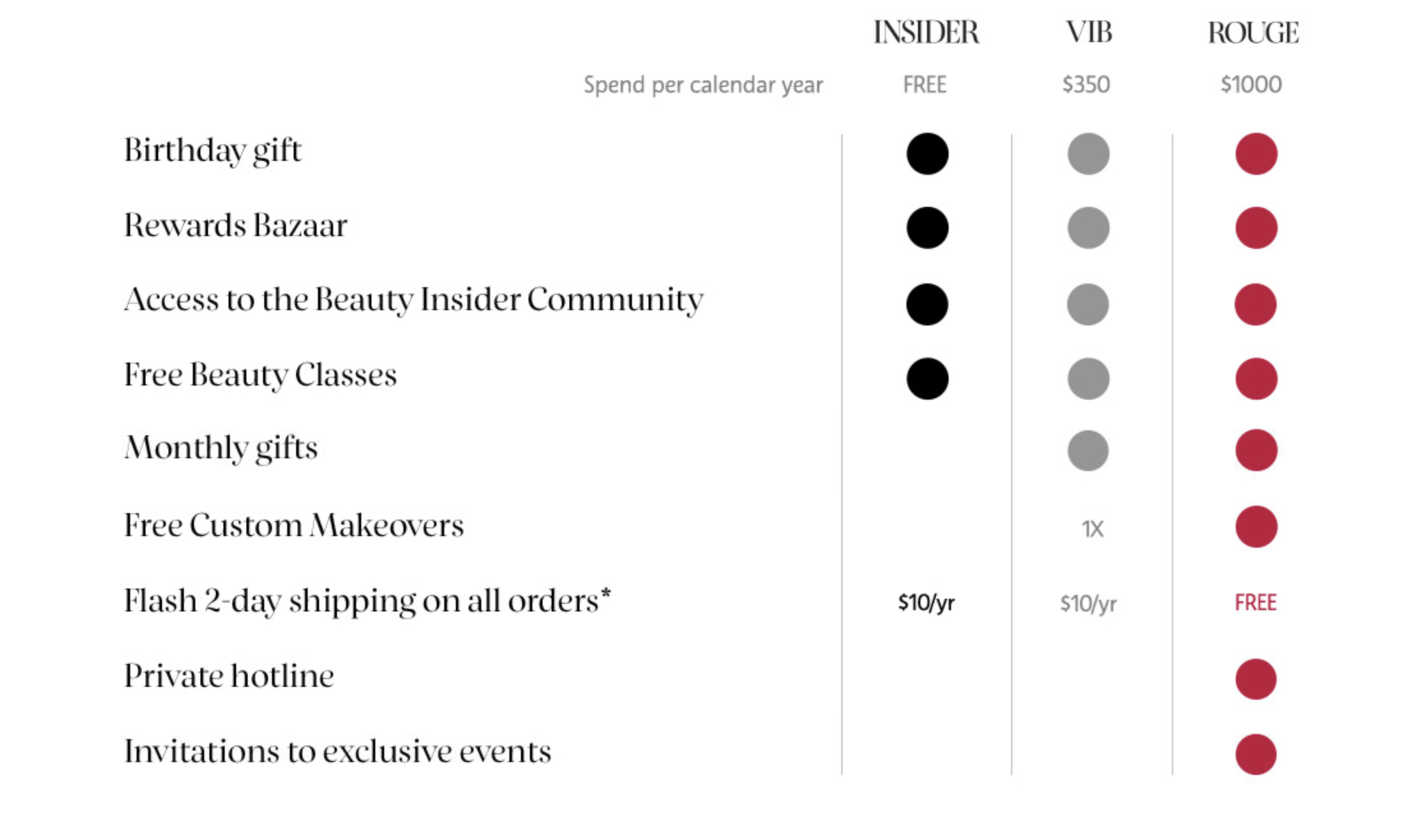 Houston beauty blogger Uptown with Elly Brown shares what to during the Sephora Spring Bonus Sale, and breaks it down by each category making it easy to shop!